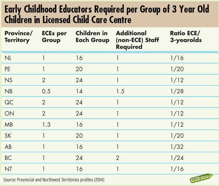 Ece Certification Hours Prince Edward Island